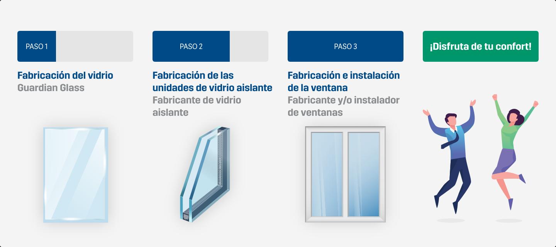 Fabricación de unidades de vidrio aislante e instalación de ventanas